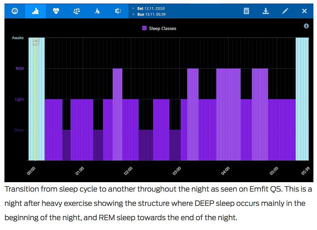 Best sleep data tips part 1