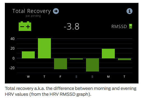 Next up we have Total Recovery, which simply is the difference between morning and evening HRV RMSSD values. Usually this value should be positive, indicating that you have got enough rest during the night to allow your body to recover. However, you should look at this with regard to the activities of the day before. If you had a very easy and light day (no stress and no heavy exercise) and your evening RMSSD was relatively high, it is not even reasonable to expect a high total recovery value. It is just that here simply is no stress or strain to recover from.