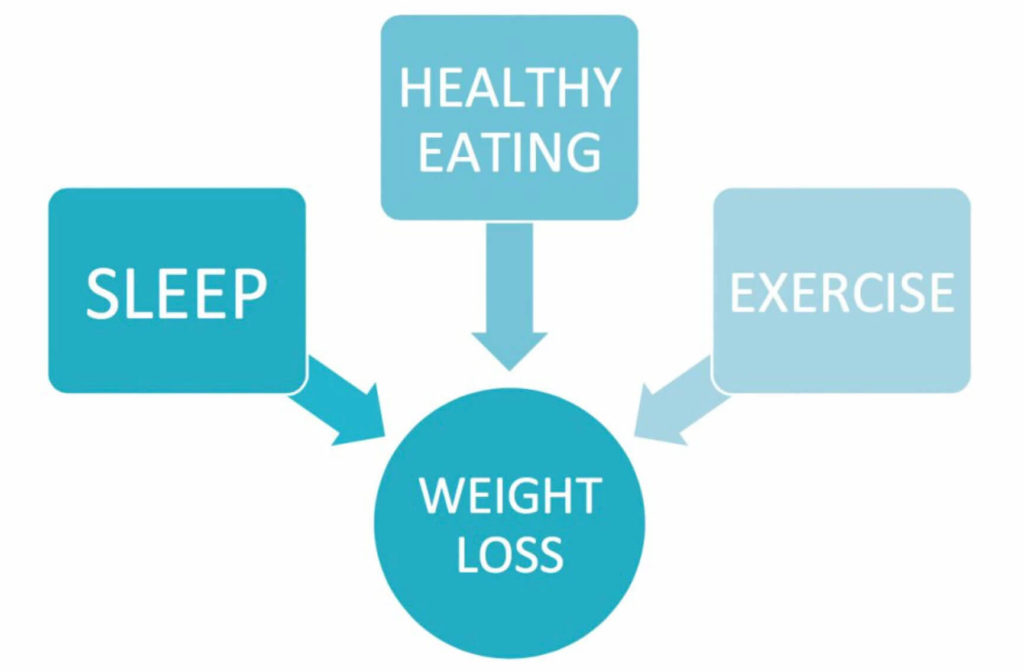 The best-kept weight loss secret